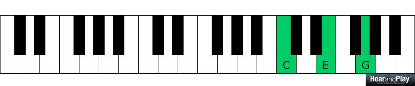 Revealed How Most Beginners Master Scale Degree Chords Hear And
