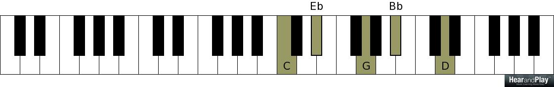 Advanced Left Hand Voicings For Scale Degree Chords Hear And Play