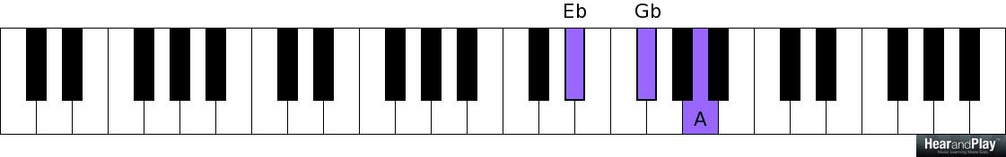 Heres How To Apply Diminished Chords In Cyclical Chord Progressions