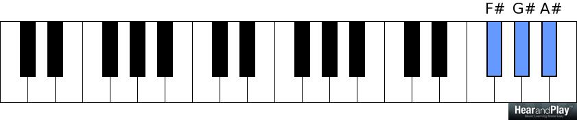 how to find piano notes
