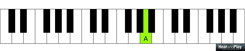 Piano piano chords cheat sheet : Week 6: Minor Sixth Chord + Chord Cheat Sheet - Hear and Play ...