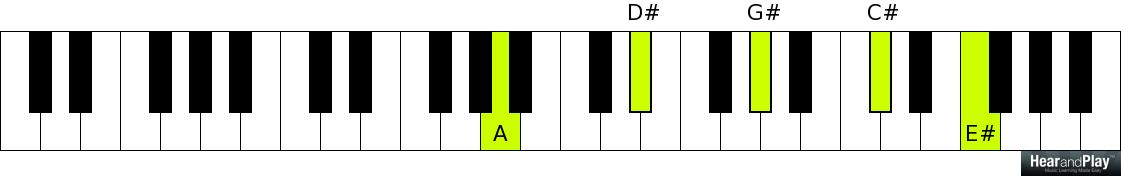 Here Are Fanciful Variations Of The 7 3 6 Chord Progression For