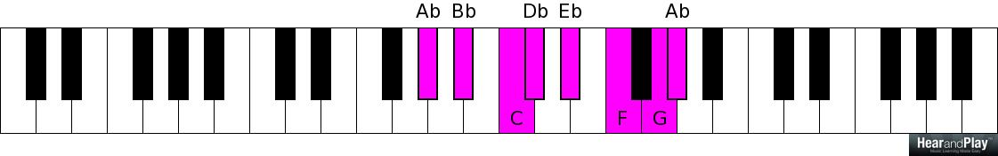 Exposed Application Of The Major Seventh Chord In Gospel Music