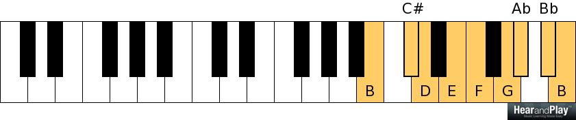Four Diminished Chords You Can Form From The Octatonic Scale Hear