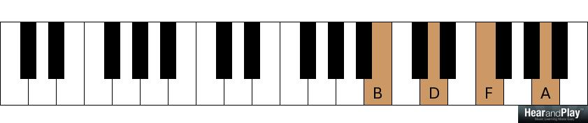 Whats The First Inversion Of The Half Diminished Seventh Chord