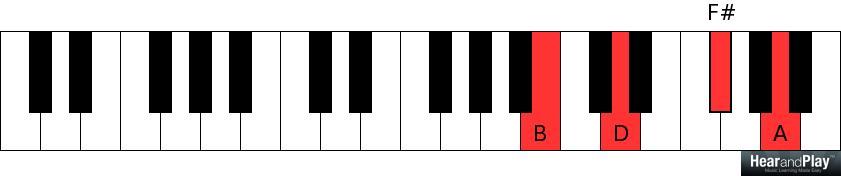 Piano piano chords b minor : Week 9: Minor Seventh Chord + Cheat Sheet - Hear and Play Music ...