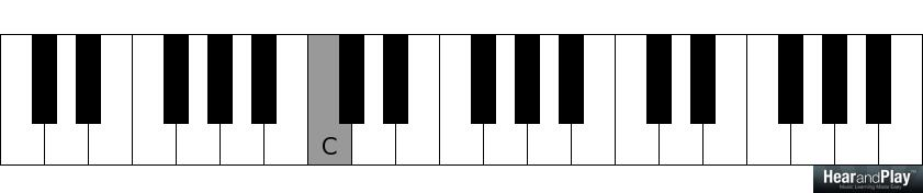 Fancy Asus4 Piano Chord Inspiration Beginner Guitar Piano Chords
