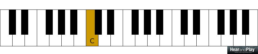 Here Are Two Ways To Resolve Dominant Seventh Chords Hear And Play