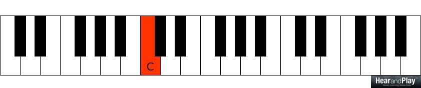 Suspended Dominant Chords And How They Can Be Applied Hear And