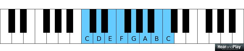 The Minor 2 5 1 Chord Progression Vs The 7 3 6 Chord Progression