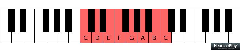 Heres How Music Scholars Classify Chords According To Width Hear