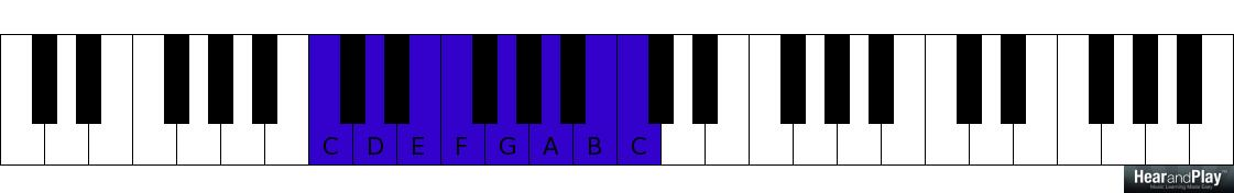Essential Chord Progressions Every Gospel Musician Must Be Familiar