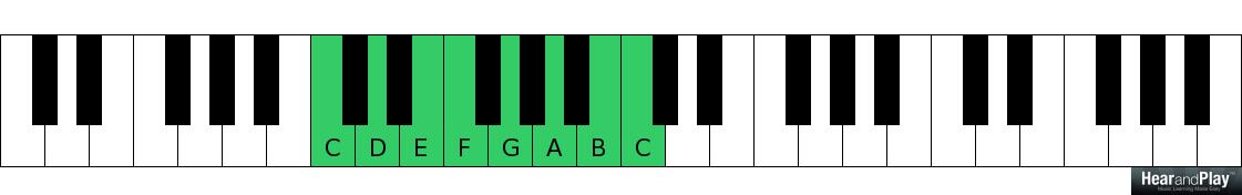 Heres A Passing Chord You Can Use Right Away Hear And Play Music