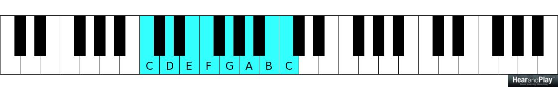 Application Of The A&B Voicing Technique In The 1-4 Chord ...