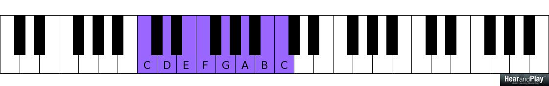 How To Play The Walk Up Progression In All Twelve Keys Hear And