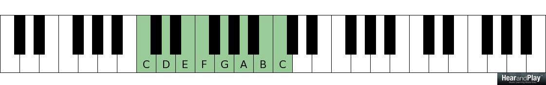 The Chromatic Supertonic Chord Vs The Predominant Chord Hear And