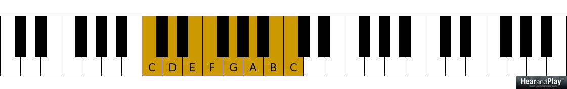 Are You Interested In Learning The 12 Bar Blues Progression Hear