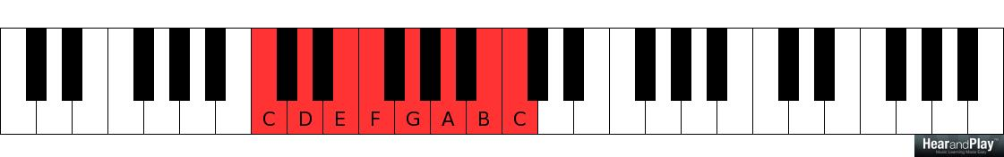 How To Play A Major 2 5 1 Chord Progression Using Mutual Intervals