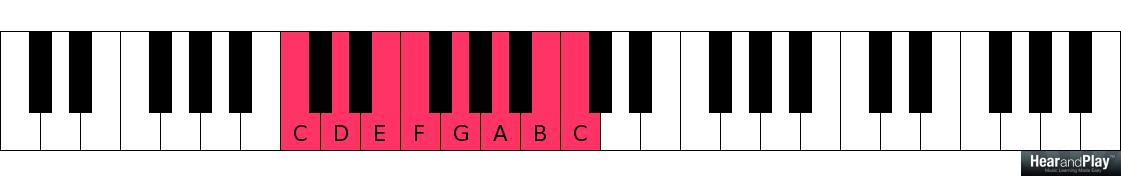 Here Are Top 6 Chords You Need In Every Key And Why Hear And Play
