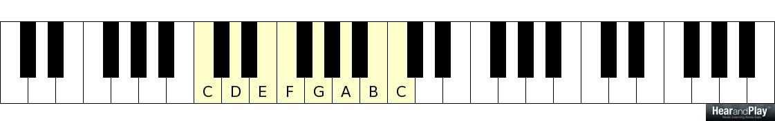 Have You Mastered These 60 Essential Jazz Chords Yet Hear And