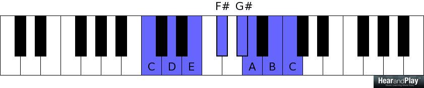 Chord Analysis/Breakdown: The Major Seventh Sharp Five Chord (Maj7#5 ...
