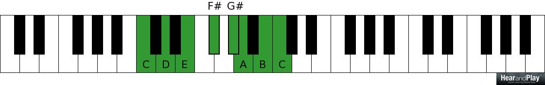 Unleashed: The Power Of Third Intervals Like Never Before - Hear and Play Music Learning Center