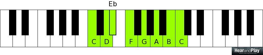 Week 6 Minor Sixth Chord Chord Cheat Sheet Hear And Play Music