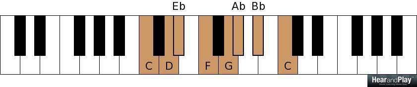 Week 3 The Minor Triad Chord Cheat Sheet Hear And Play Music