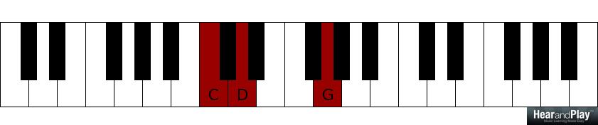 Mastering 2 5 1 Root Progressions For The Left Hand Gospel Music