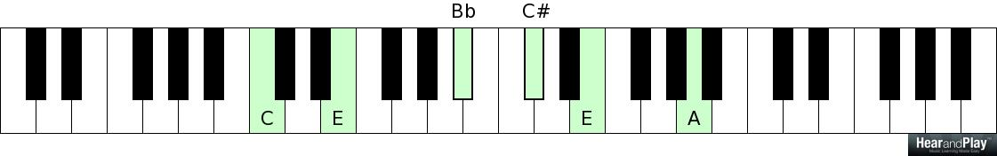 10 Different Ways To Form Extended Dominant Chords Hear And Play