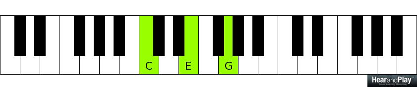 Piano piano chords key of c : What are Subsidiary Chords? - Hear and Play Music Learning Center