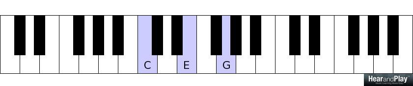 Left Hand Piano Accompaniment Styles: The Alberti Bass