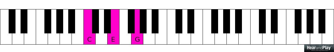 A Lesson On Six Three And Six Four Chords Hear And Play Music