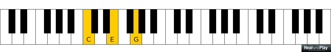 How To Tell Whether A Chord Is Inverted Or Not - Hear and Play Music ...