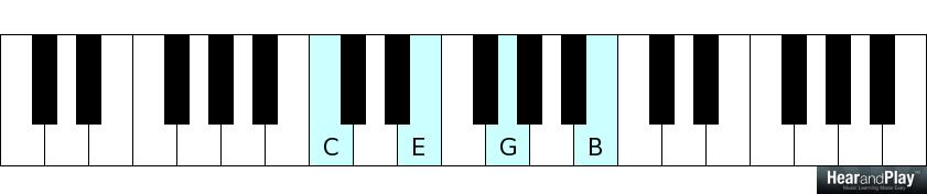 How To Play Seventh Chords With Just Two Notes Hear And Play Music