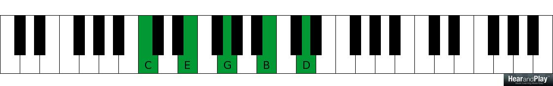 "Piano ninth chords piano : Another Perspective To The ""Part-Over-Root"" Voicing Of Major Ninth ..."