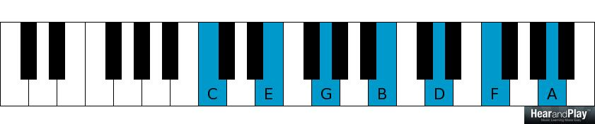 Heres How Chords Are Classified According To The Good The Bad And