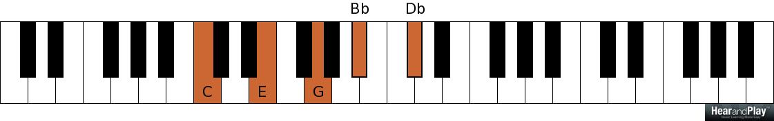 The Power Of The Dominant Seventh Flat Ninth Chord Hear And Play