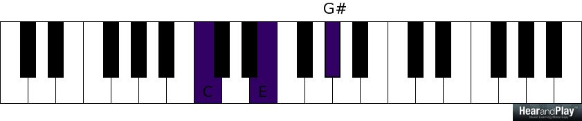 Three Chord Qualities Every Pianist Needs To Take Seriously - Hear ...