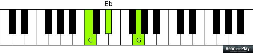 Piano piano chords eb : Week 6: Minor Sixth Chord + Chord Cheat Sheet - Hear and Play ...