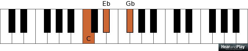 how to know if interval is major or minor