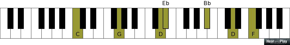 How To Play The Major Scale Using Phat Sounding Minor Eleventh