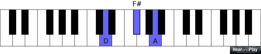 How To Determine The Scale-Degree Triads In Any Major Key In 30
