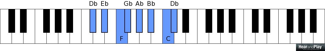 The Application Of Upper Structure Voicings In A 2 5 1 Chord
