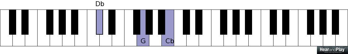 Essential Quartal Triads You Must Know As A Gospel Or Jazz Musician ...