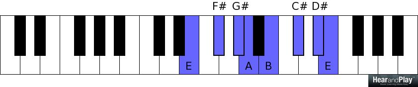 How To Classify Keys On The Keyboard While Learning How To Play In
