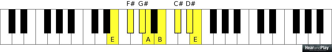 Sophisticate Your Chordal Arsenal With These Passing Chords In The