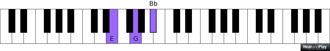 Here\'s How To Apply Diminished Chords In Cyclical Chord Progressions ...