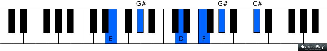 7 Jazzy Variations Of The Classic 2 5 1 Chord Progression You Can