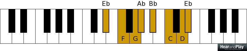 Piano piano chords eb : Week 7: Major Seventh Chord + Cheat Sheet - Hear and Play Music ...